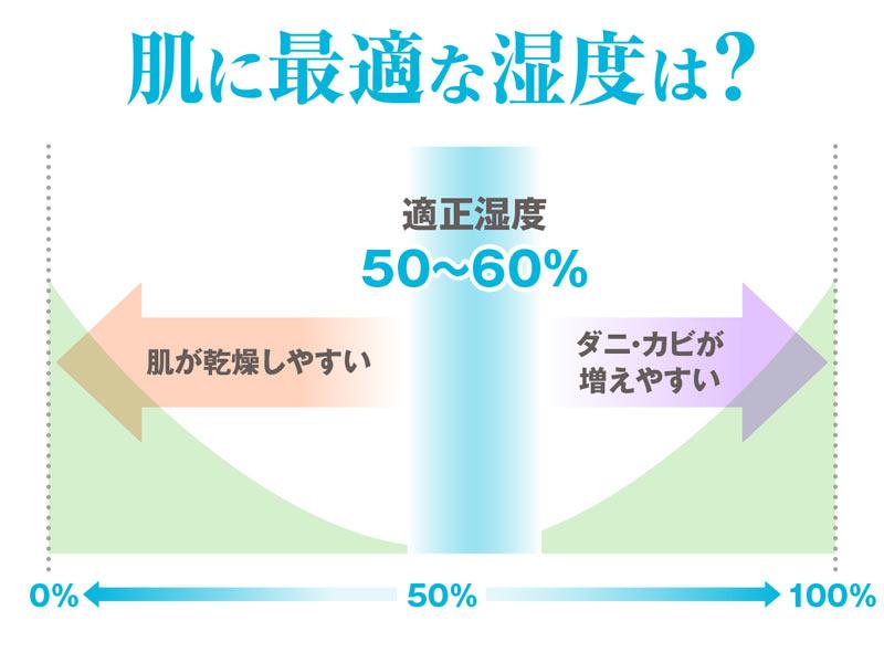 ▪︎第735回:湿度の高さが肌に良いわけではない!?